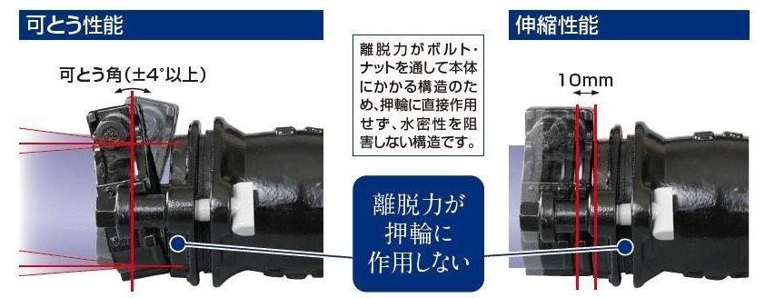 離脱力がボルト・ ナットを通して本体 にかかる構造のため、押輪に直接作用せず、水密性を阻害しない構造です。